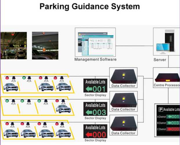 Simple Install Ultrasonic Parking Space Guidance Management System